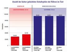 Ergebnis des Dauertests: Schaltfestigkeit von LED-Röhren (TEC-Institut)
